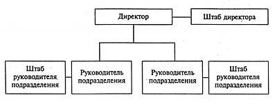 Штабная организационная структура
