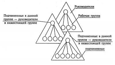 Бригадная (кросс-функциональная) структура управления