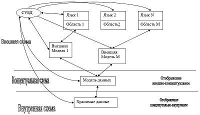 Архитектура системы баз данных