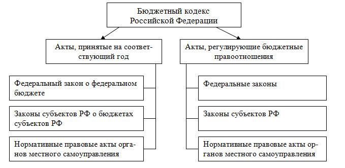 основы формирования местного бюджета: