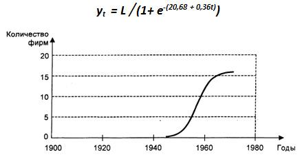 Диффузия нововведений по Мэнсфилду (кривая Перла)