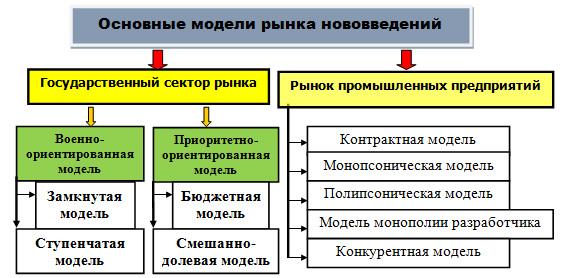 Основные модели рынка нововведений