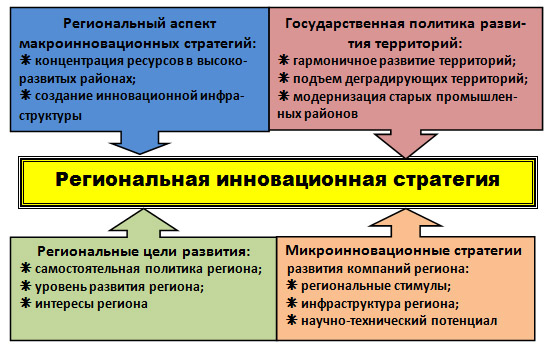 Региональная инновационная стратегия