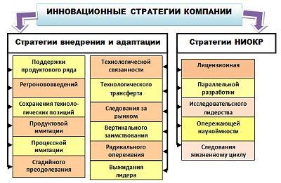 Инновационные стратегии компании