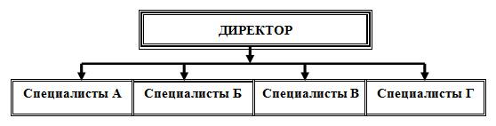 Схема формирования программных групп