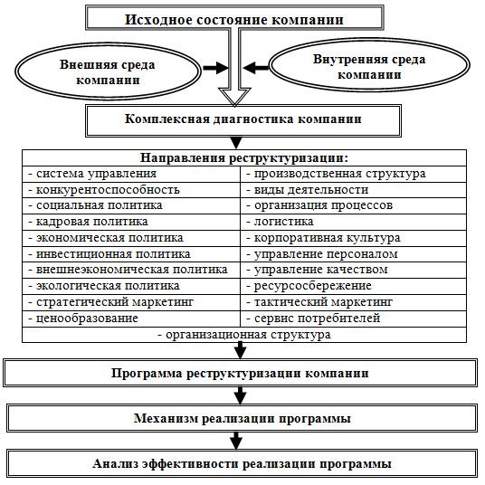 Схему реструктуризации
